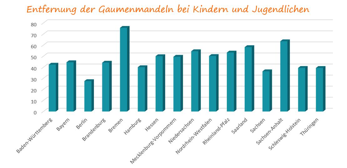 Mandelentfernungen in Deutschland