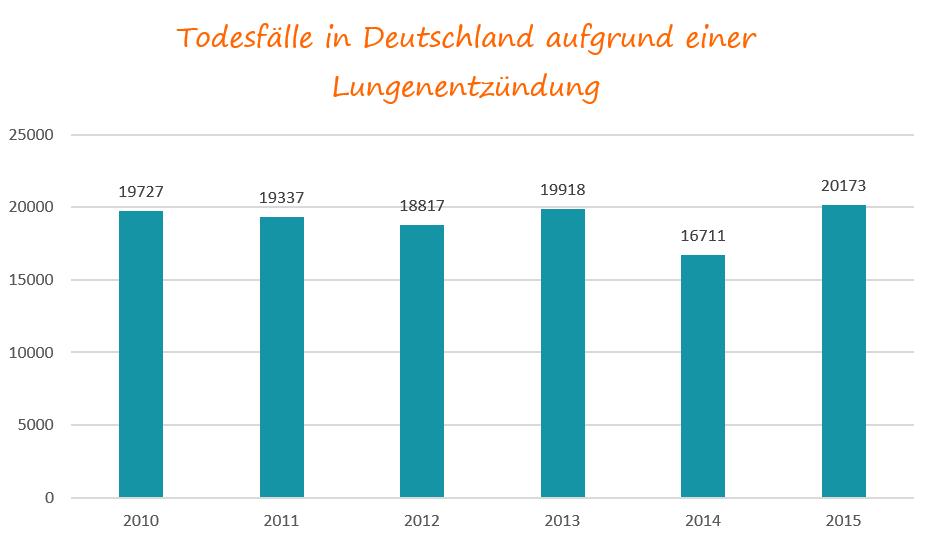 Todesfälle in Deutschland aufgrund einer Lungenentzündung