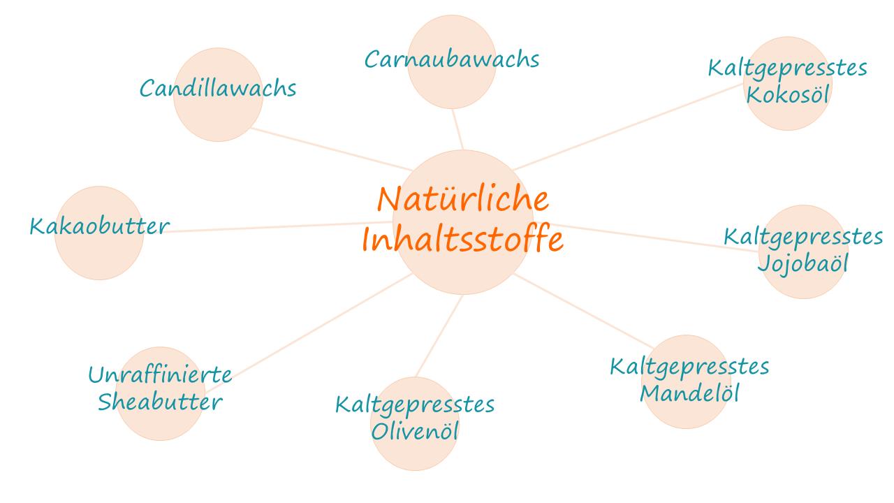 Grafik über natürliche Inhaltsstoffe bei Lippenpflegeprodukten