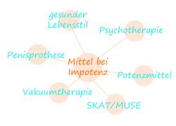 Impotenz | Ihre Apotheke informiert über Erektile Dysfunktion
