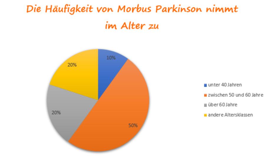 Parkinson: Welche Altersgruppe ist betroffen?