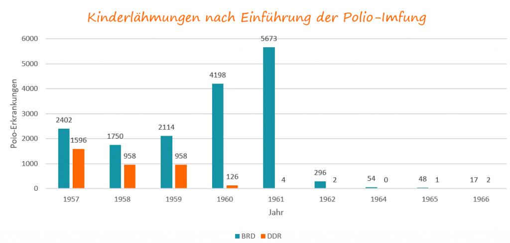 Erkrtankungen in Deutschland