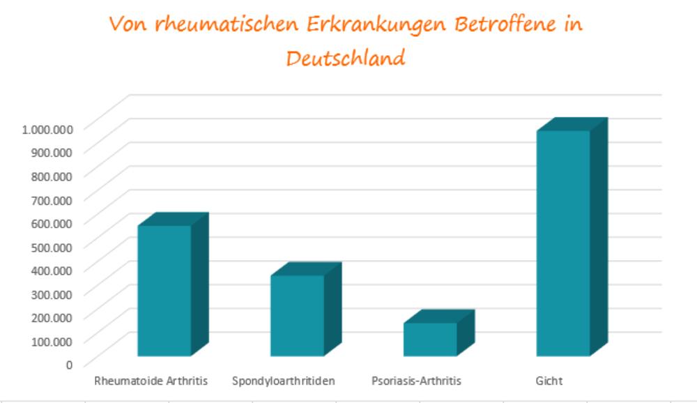 Betroffene in Deutschland
