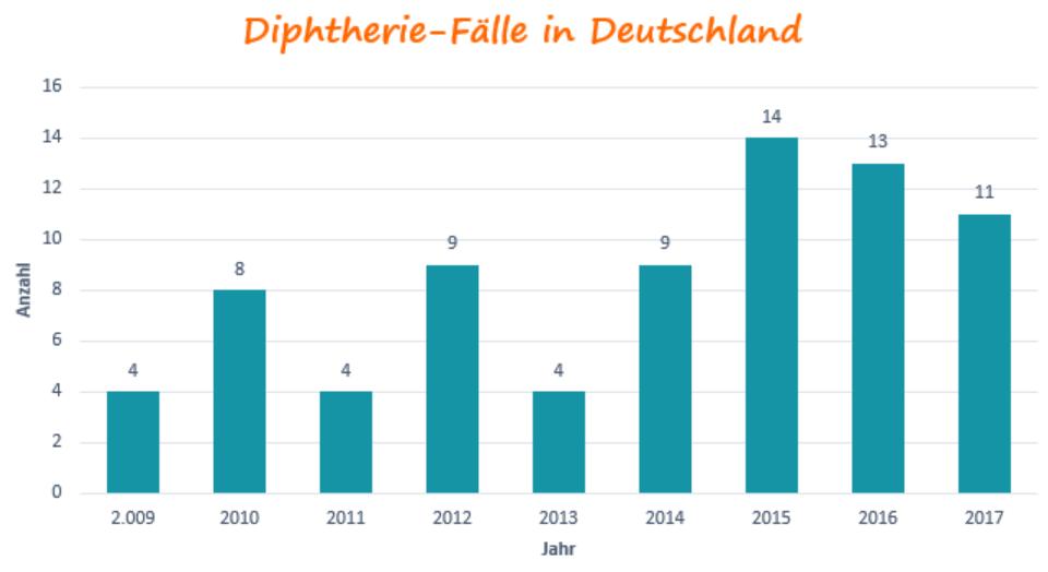 Diphtherie-Erkrankungen in Deutschland