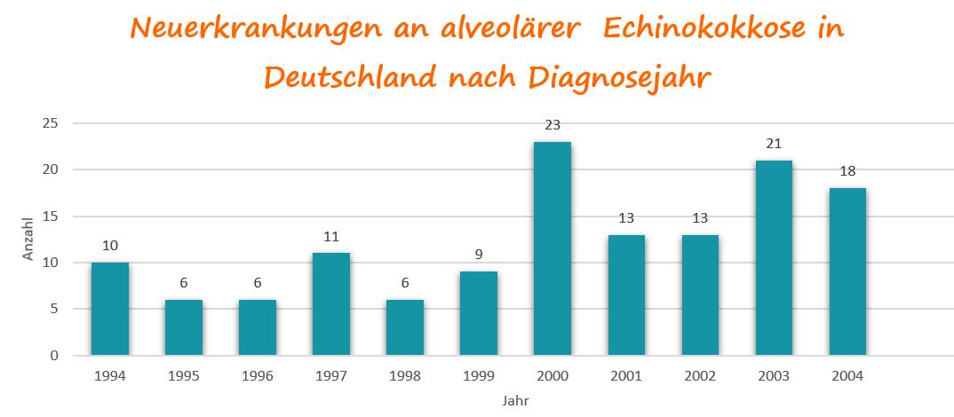 Erkrankungen in Dtl. an alveoläre Echinokokkose