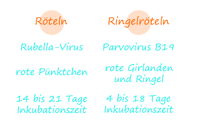 Unterschiede zwischen Röteln und Ringelröteln