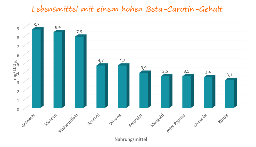 Gehalt an Beta-Carotin