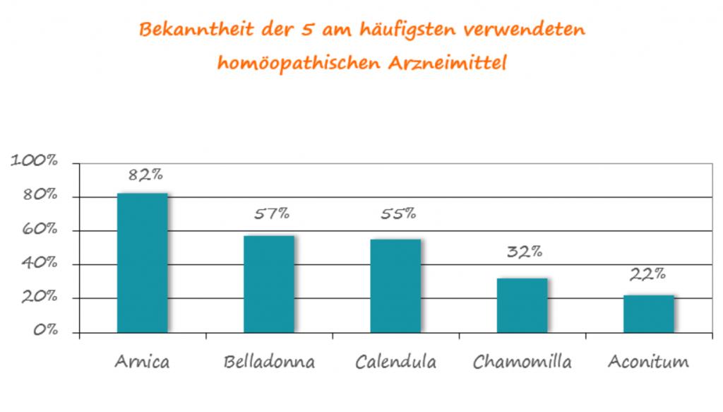 Beliebte homöopathische Arzneimittel