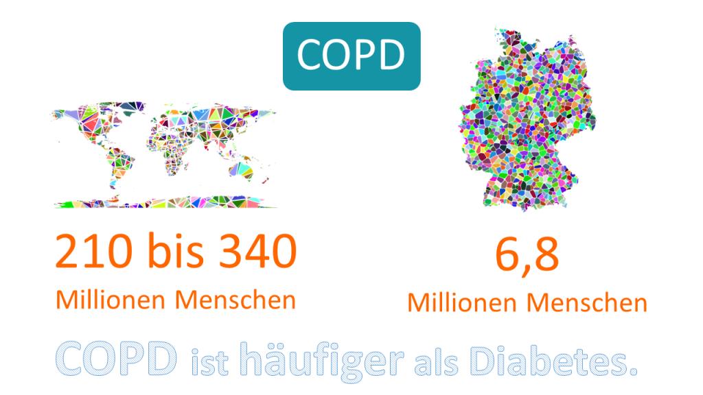 COPD: Häufigkeit