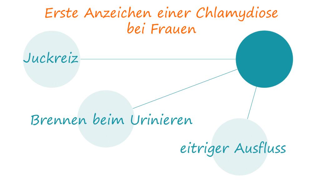 Anzeichen chlamydien frau | Chlamydien • Symptome bei Mann