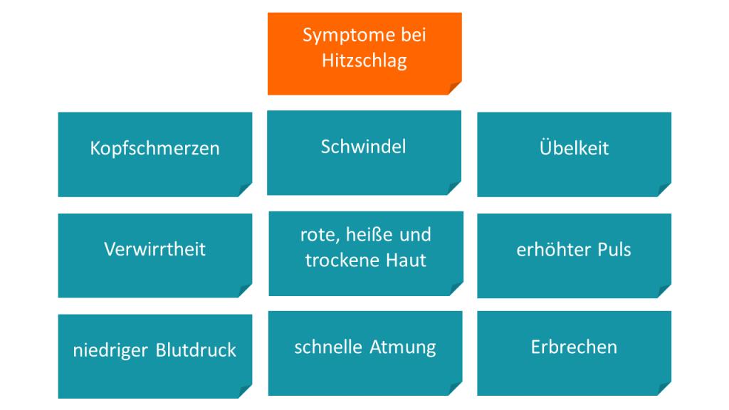 Symptome bei Hitzschlag