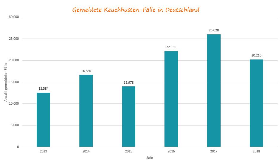 Gemeldete Keuchhusten-Fälle in Deutschland