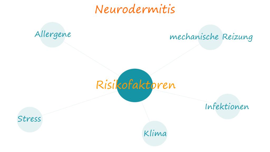 Risikofaktoren für Neurodermitis