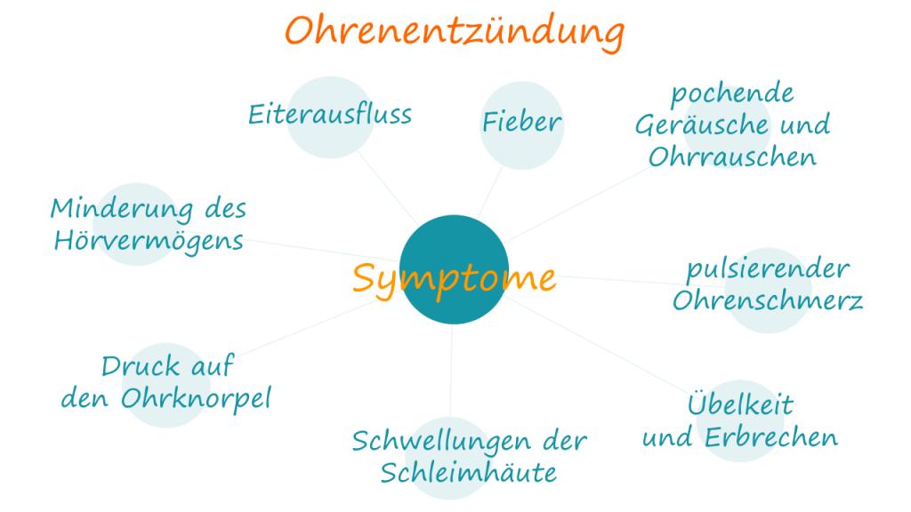 Beschwerden bei Ohrenentzündung