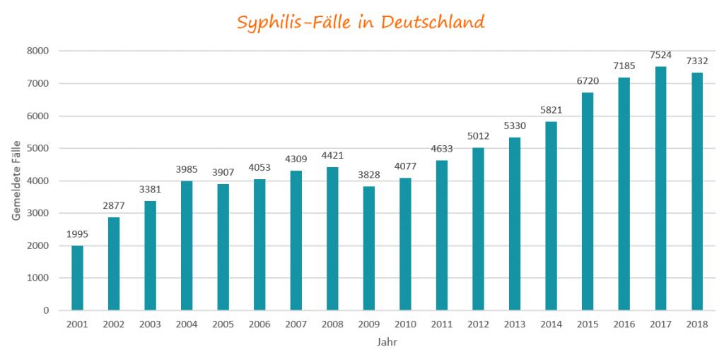 Syphilis-Fälle in Deutschland