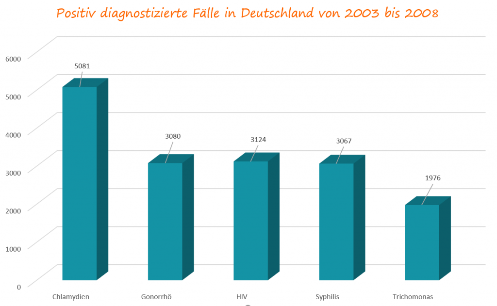Gemeldete Fälle in Deutschland