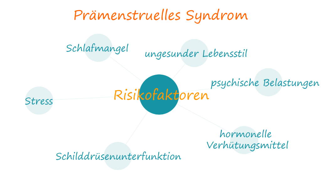 Risikofaktoren für PMS