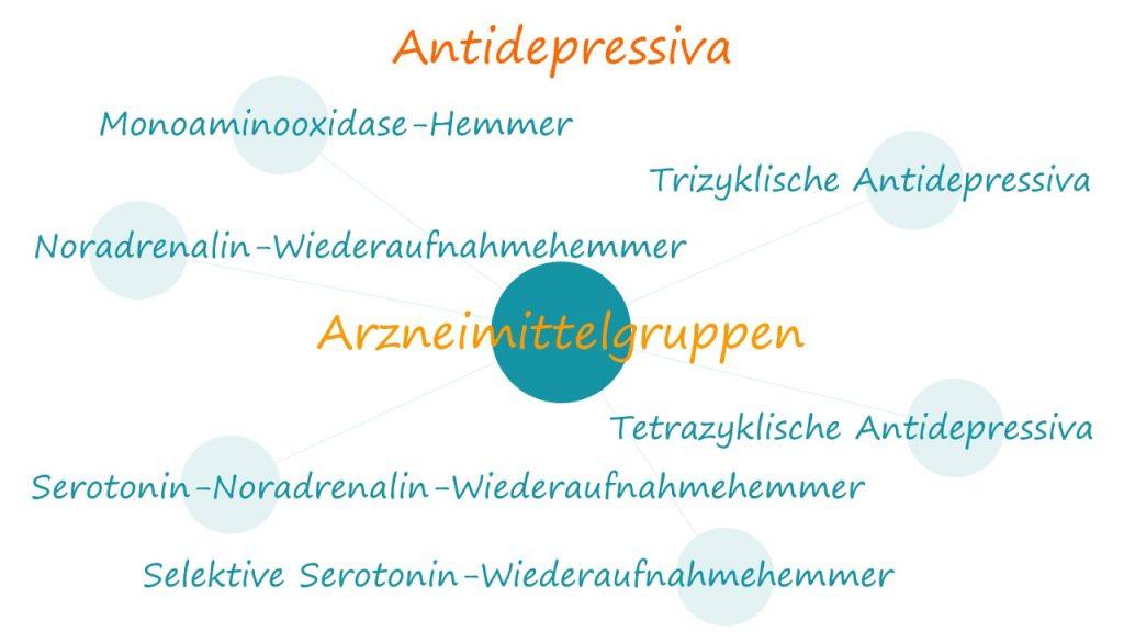 Arzneimittelgruppen bei Antidepressiva