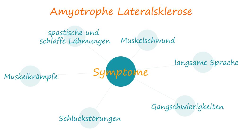 Symptome bei ALS