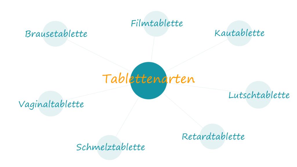 Tablettenarten