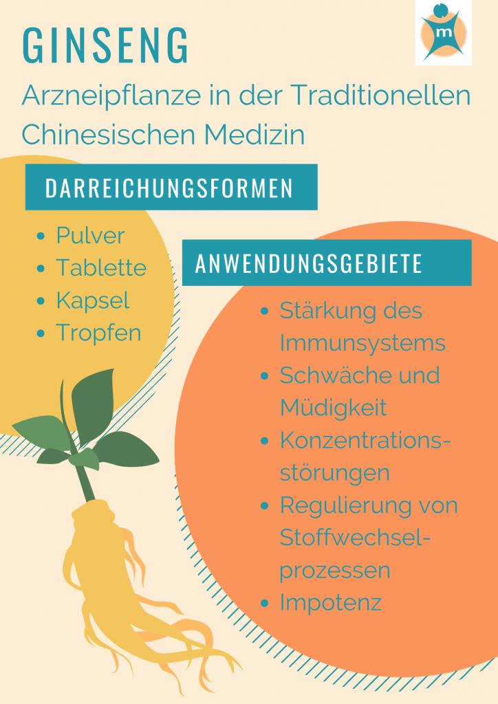 Ginseng in der Medizin