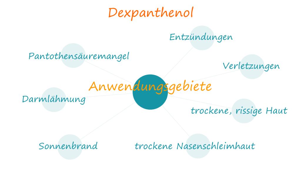 Anwendungsgebiete von Dexpanthenol